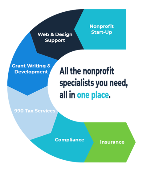 Nonprofit Solutions Overview