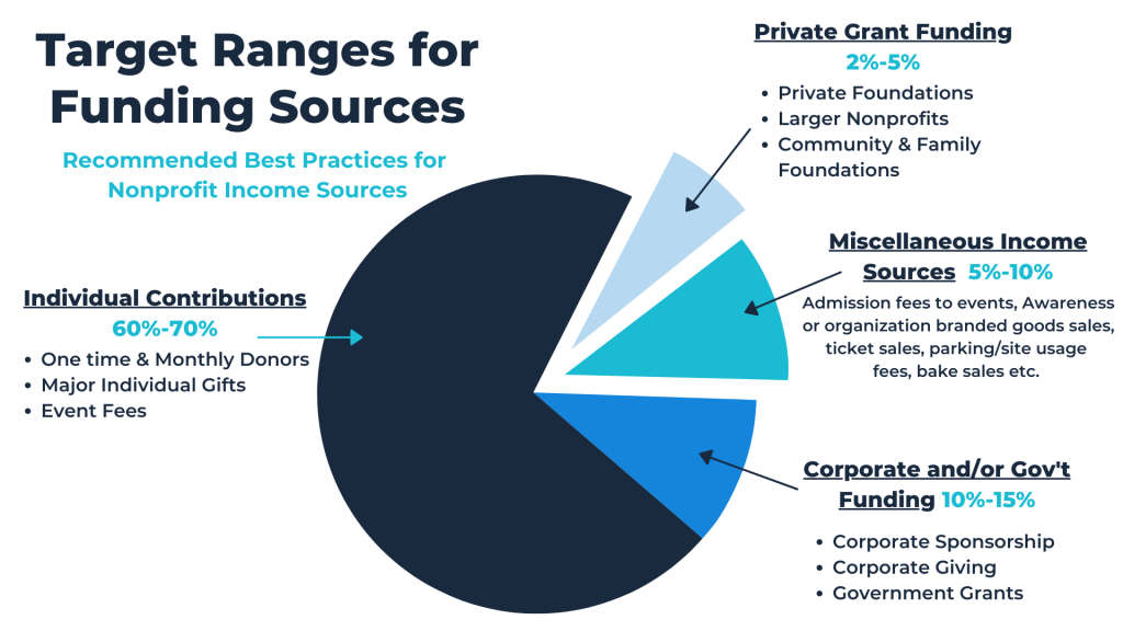 BryteBridge General Guidelines Graph for Fundraising Sources